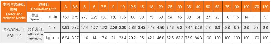 40W减速机特性表.png